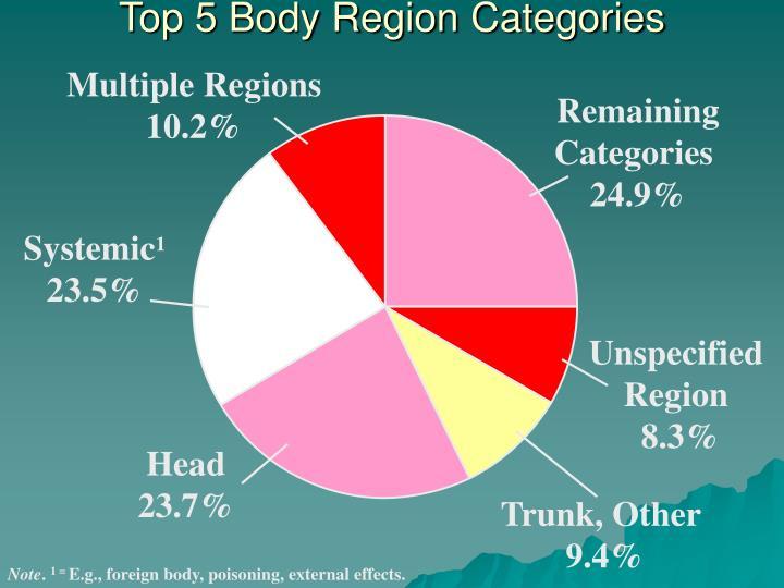 Top 5 Body Region Categories