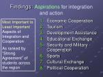 findings aspirations for integration and action
