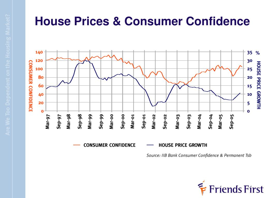 House Prices & Consumer Confidence