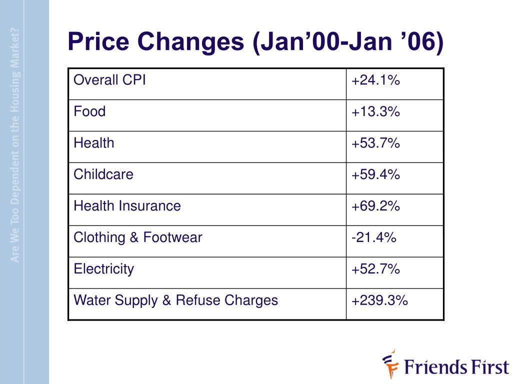 Price Changes (Jan'00-Jan '06)