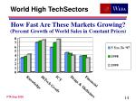 how fast are these markets growing percent growth of world sales in constant prices