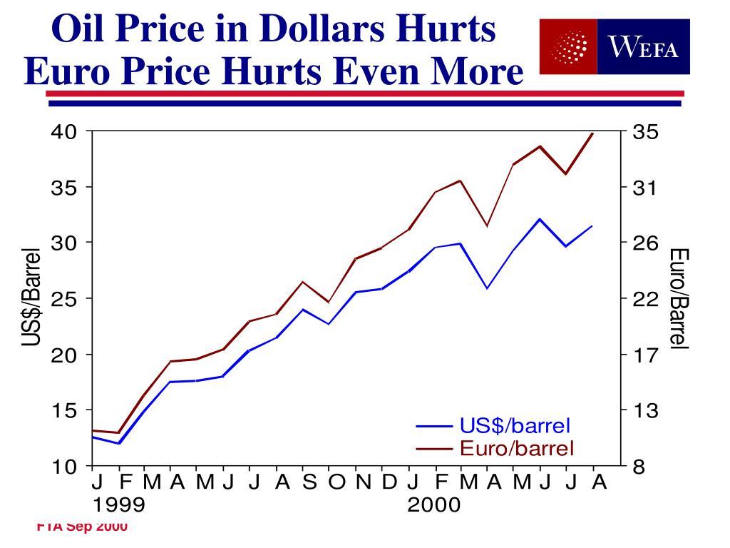 Oil Price in Dollars Hurts