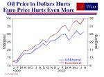 oil price in dollars hurts euro price hurts even more