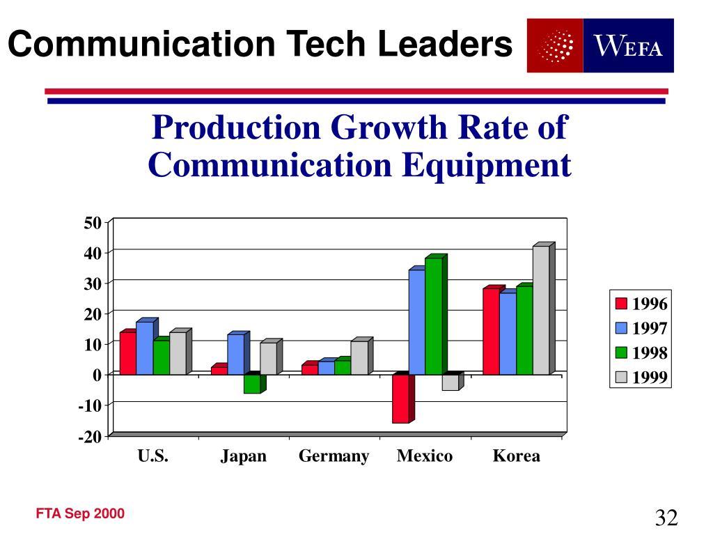 Communication Tech Leaders