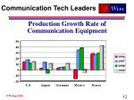 production growth rate of communication equipment