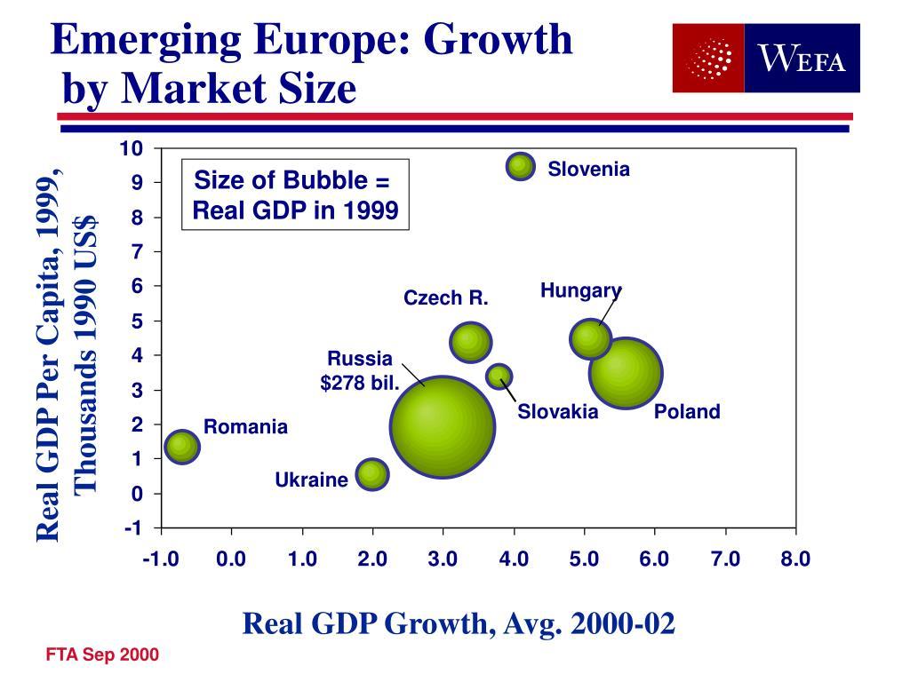 Emerging Europe: Growth