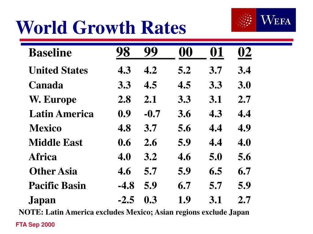 World Growth Rates