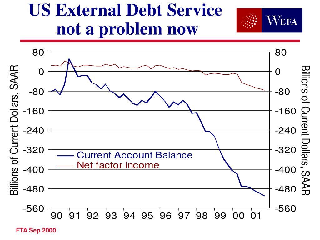 US External Debt Service