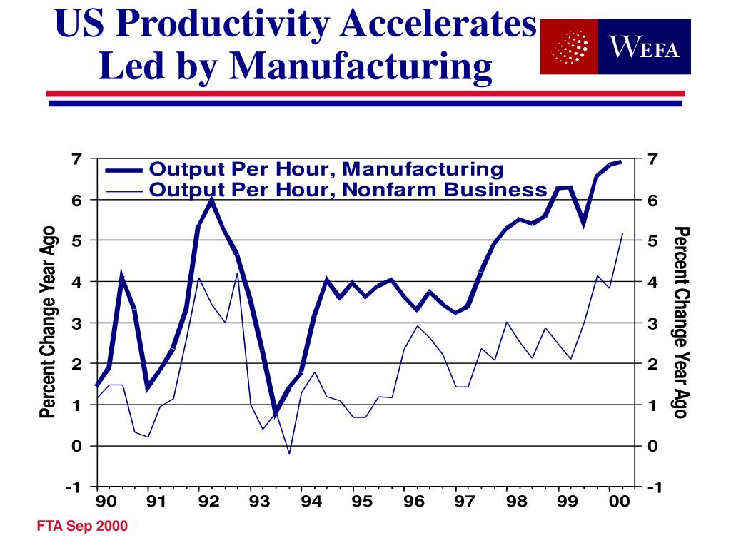 US Productivity Accelerates
