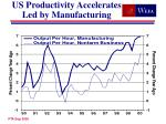 us productivity accelerates led by manufacturing