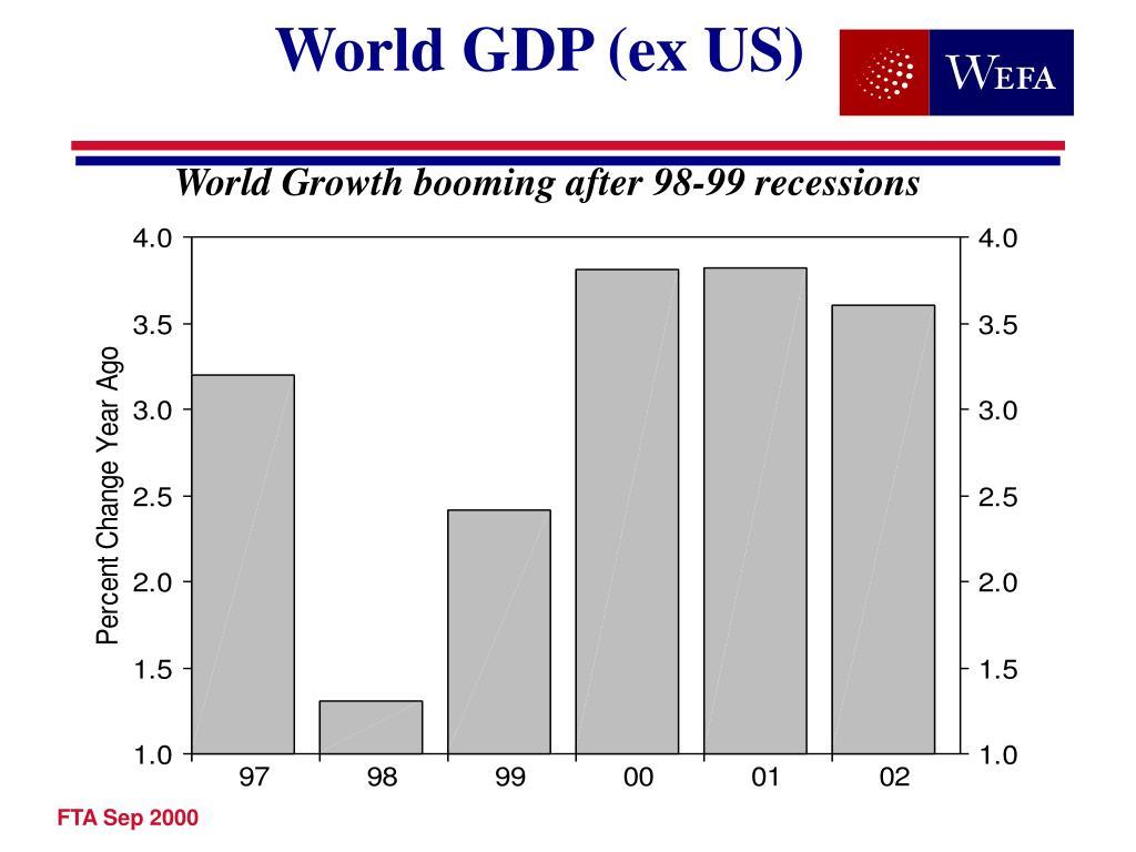 World GDP (ex US)