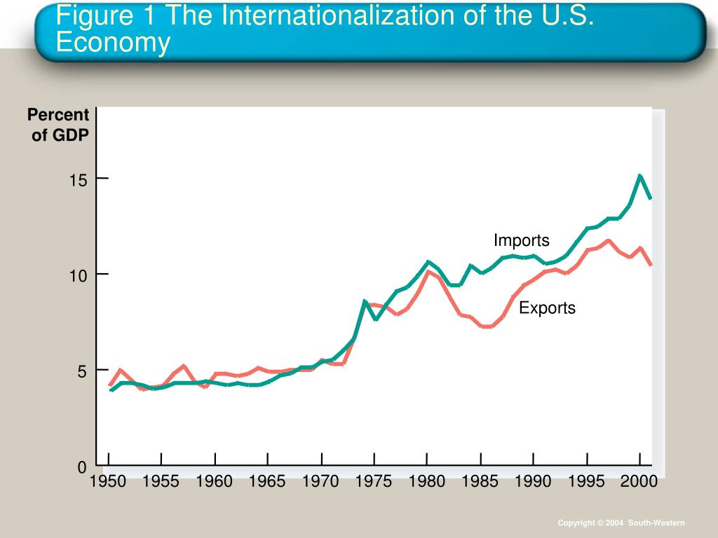 Figure 1 The Internationalization of the U.S. Economy