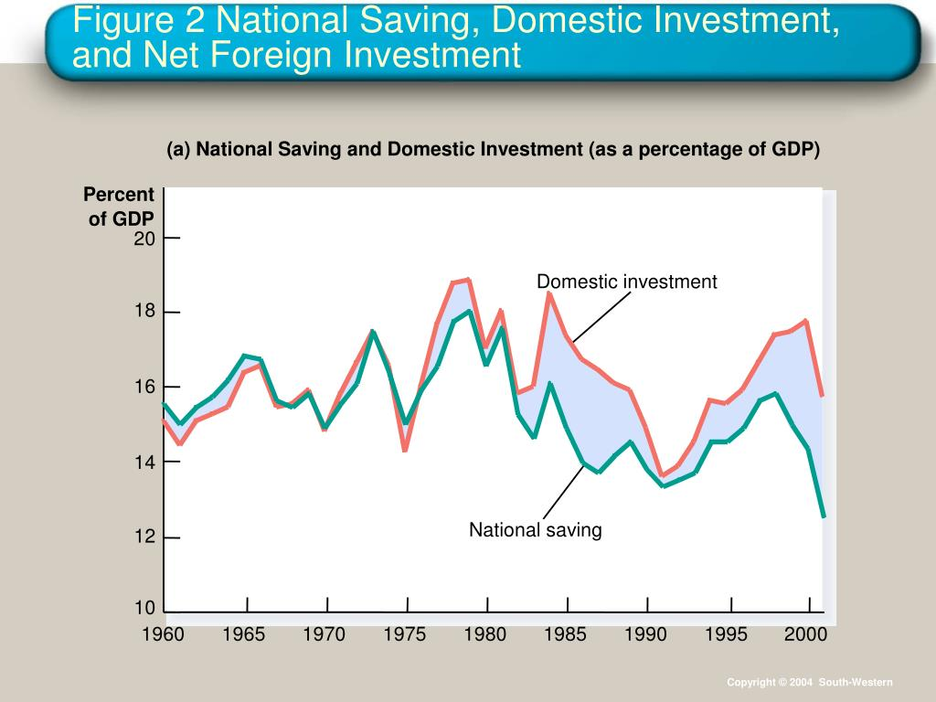 Domestic investment