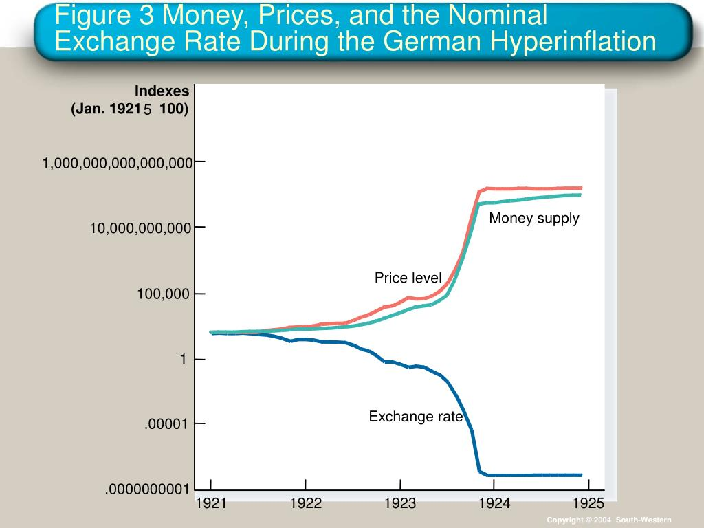 Figure 3 Money, Prices, and the Nominal Exchange Rate During the German Hyperinflation