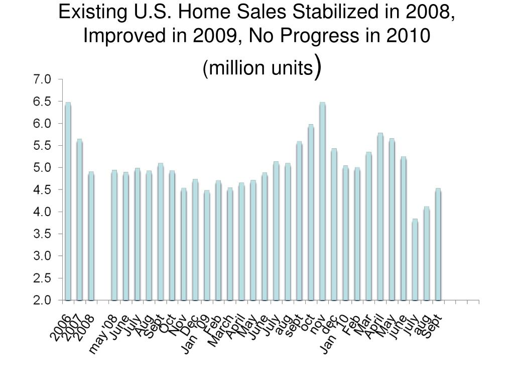 Existing U.S. Home Sales Stabilized in 2008, Improved in 2009, No Progress in 2010