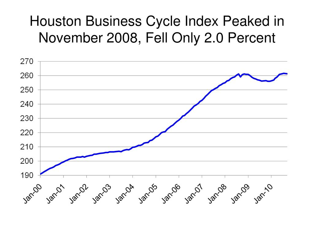 Houston Business Cycle Index Peaked in November 2008, Fell Only 2.0 Percent