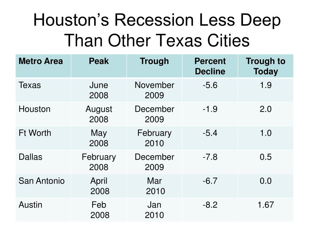 Houston's Recession Less Deep Than Other Texas Cities