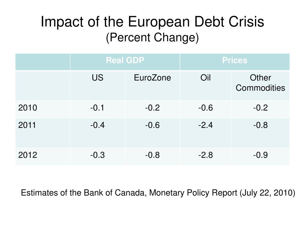 Impact of the European Debt Crisis