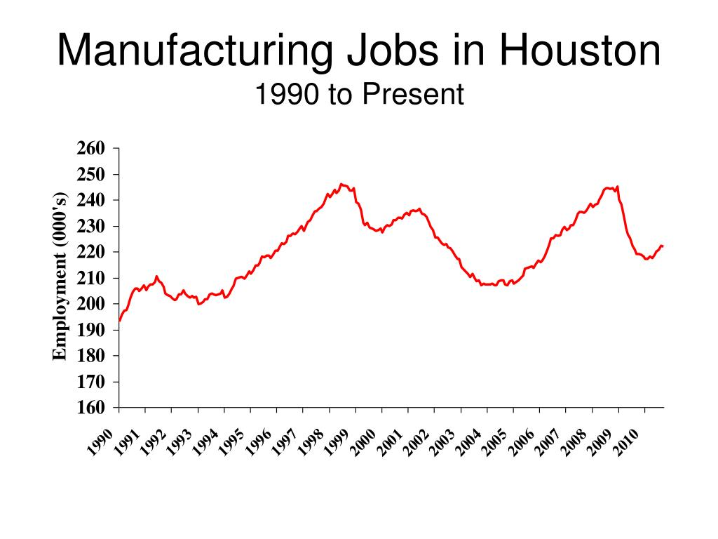 Manufacturing Jobs in Houston