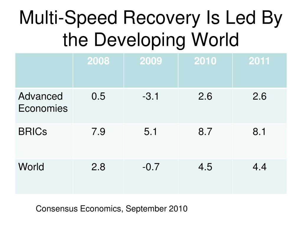 Multi-Speed Recovery Is Led By the Developing World