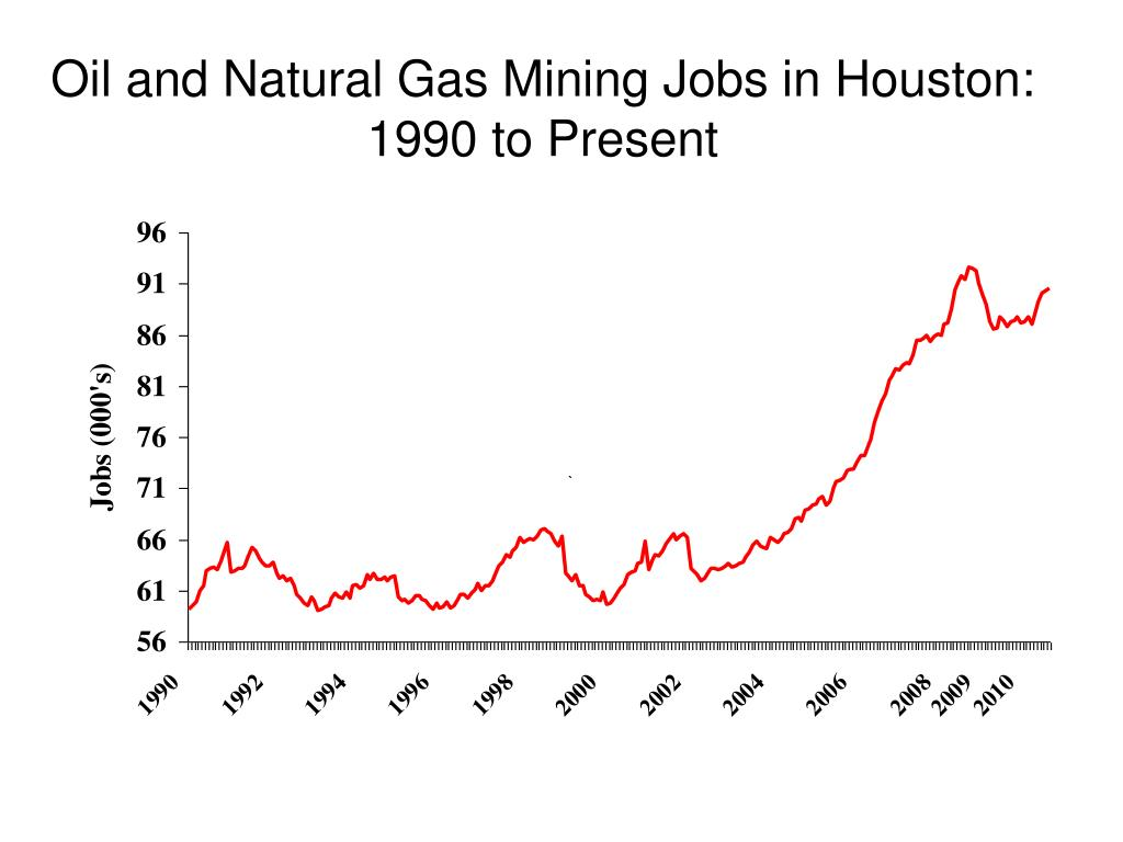 Oil and Natural Gas Mining Jobs in Houston: 1990 to Present