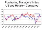 purchasing managers index us and houston compared
