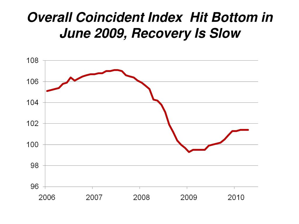 Overall Coincident Index  Hit Bottom in