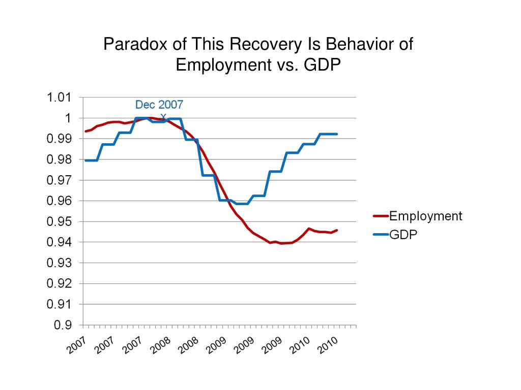 Paradox of This Recovery Is Behavior of Employment vs. GDP