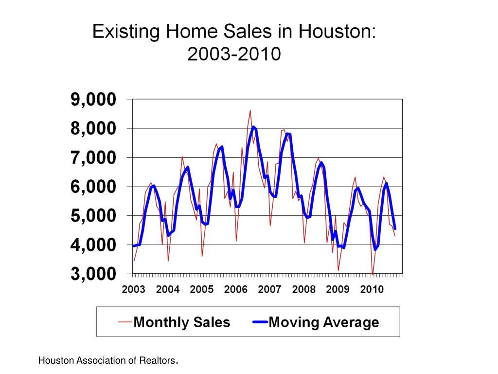 Houston Association of Realtors