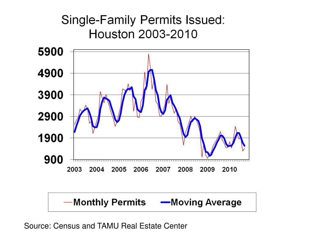 Source: Census and TAMU Real Estate Center