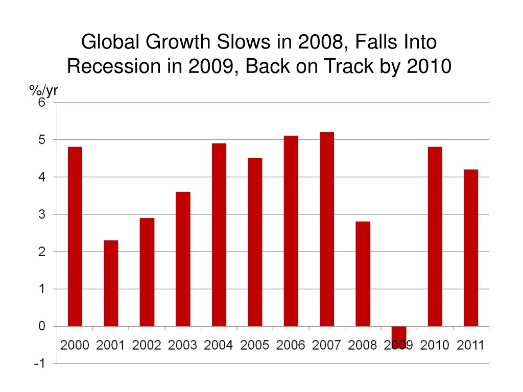 Global Growth Slows in 2008, Falls Into Recession in 2009, Back on Track by 2010