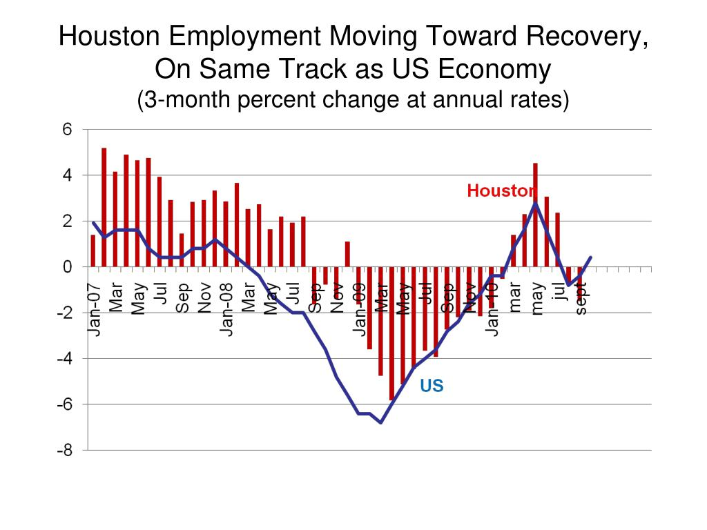 Houston Employment Moving Toward Recovery, On Same Track as US Economy