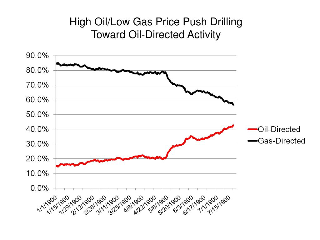 High Oil/Low Gas Price Push Drilling
