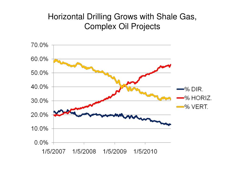 Horizontal Drilling Grows with Shale Gas,