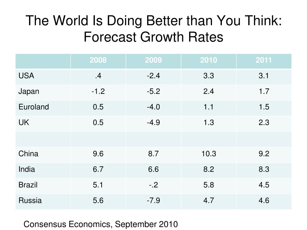 The World Is Doing Better than You Think: Forecast Growth Rates