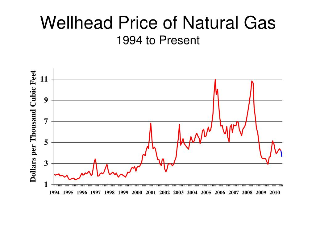 Wellhead Price of Natural Gas