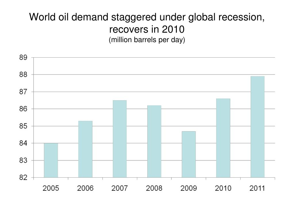 World oil demand staggered under global recession,