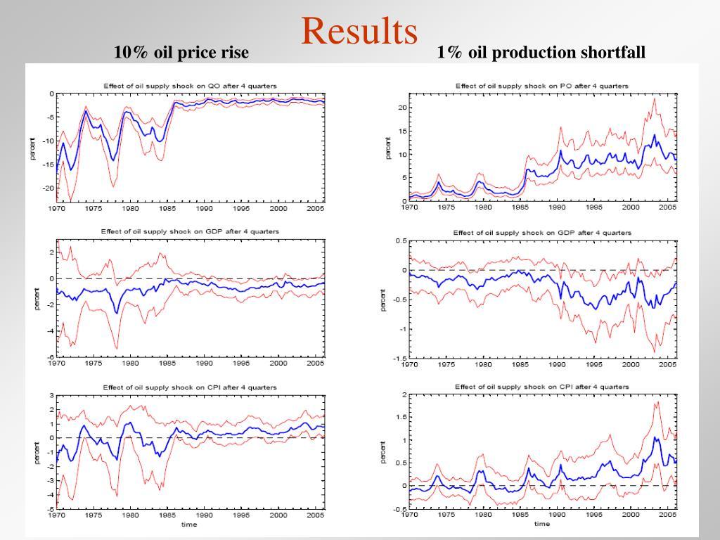 10% oil price rise