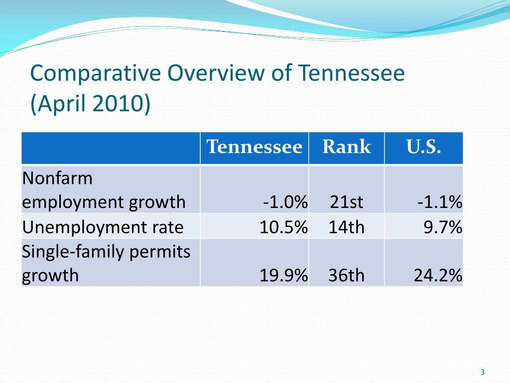 Comparative Overview of Tennessee