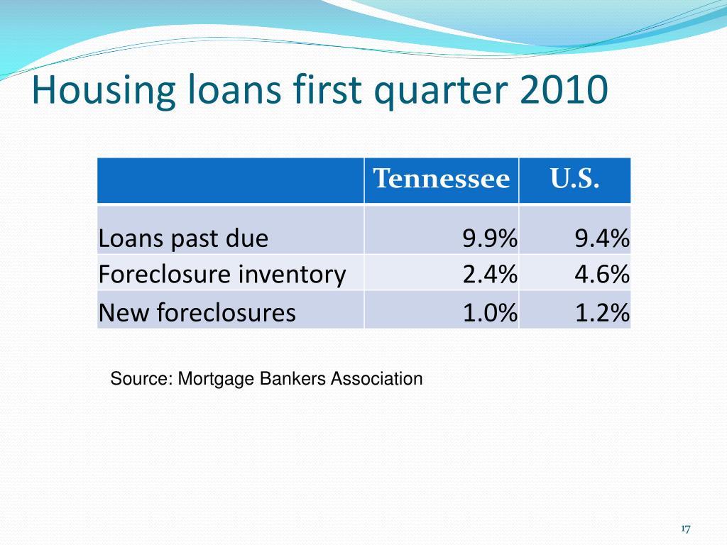 Housing loans first quarter 2010