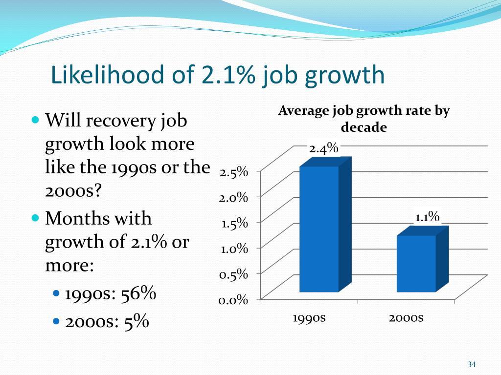 Likelihood of 2.1% job growth