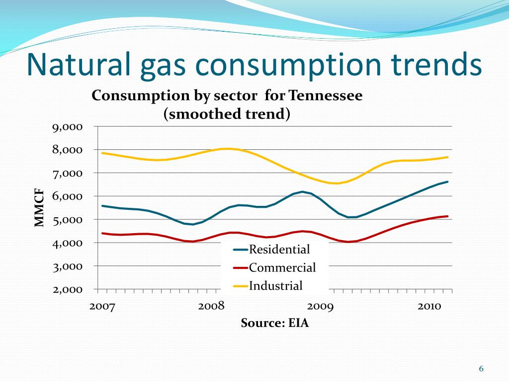 Natural gas consumption trends