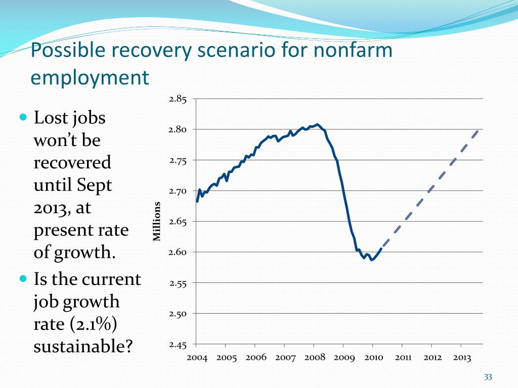 Possible recovery scenario for nonfarm employment