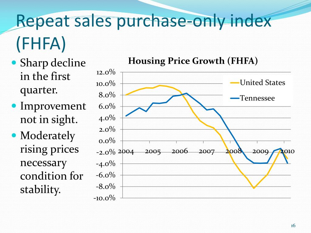 Repeat sales purchase-only index (FHFA)