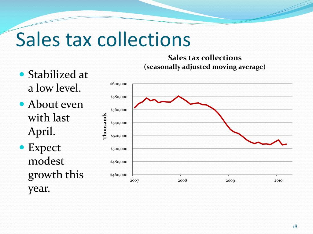 Sales tax collections