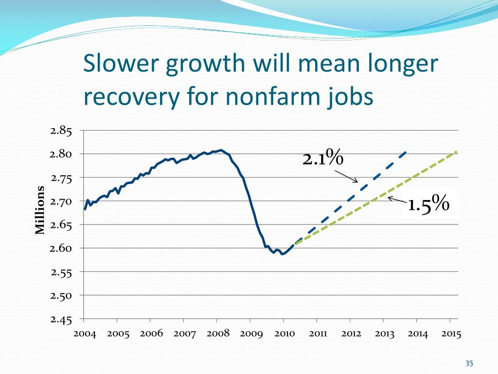 Slower growth will mean longer recovery for nonfarm jobs