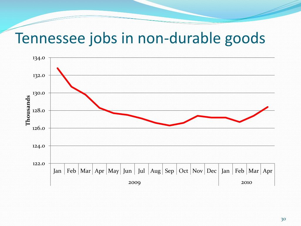 Tennessee jobs in non-durable goods
