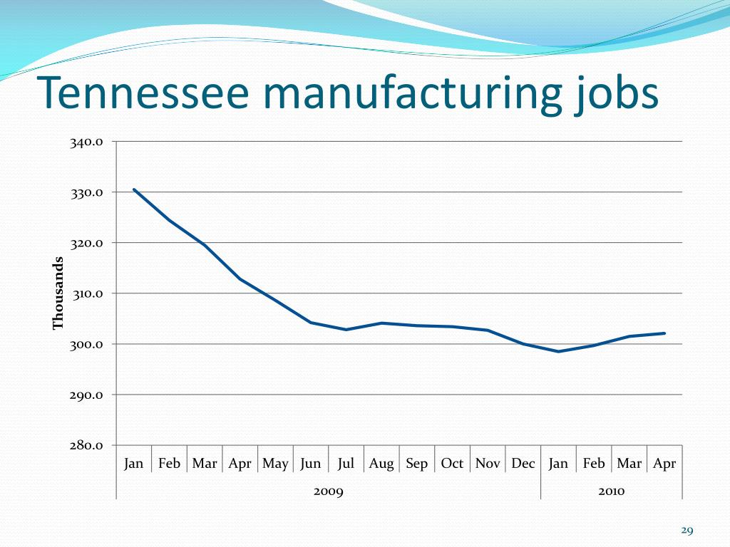Tennessee manufacturing jobs