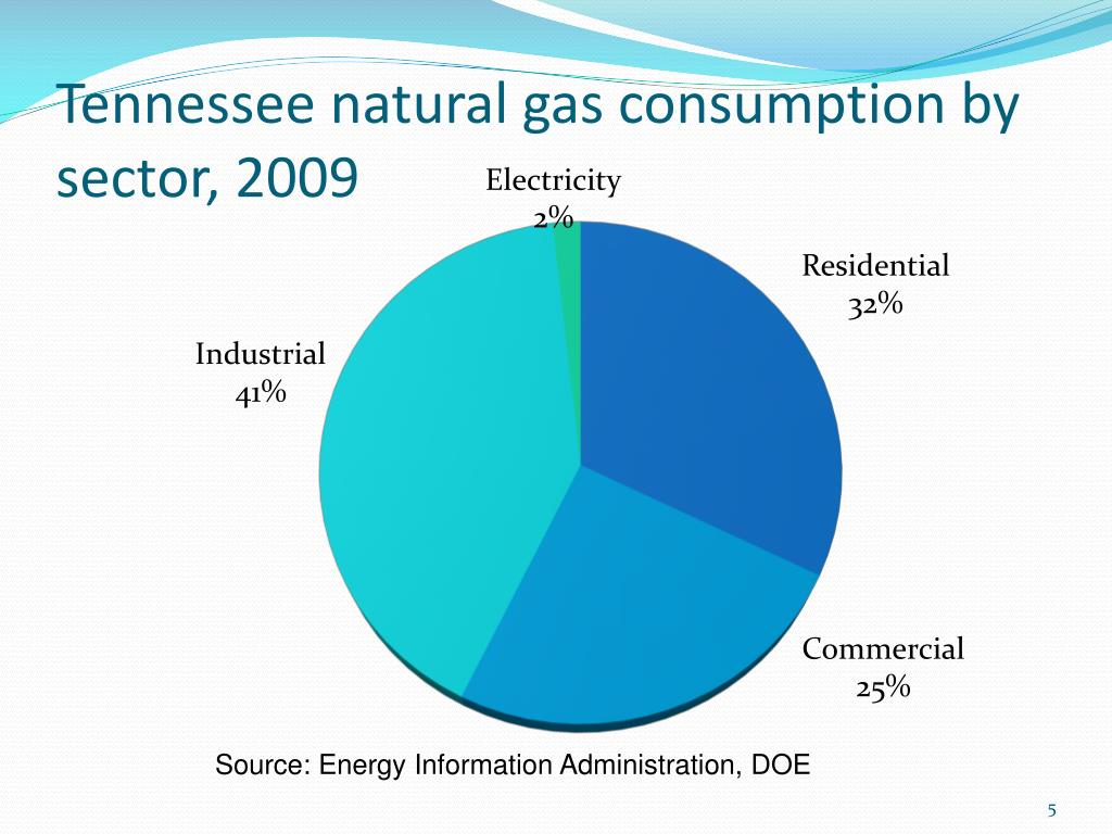 Tennessee natural gas consumption by sector, 2009