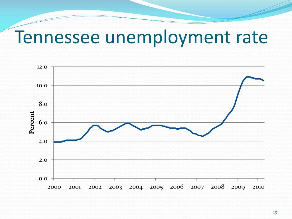Tennessee unemployment rate